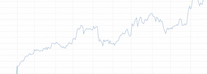 Gráficos de Trading Diario - Los Mejores Gráficos Gratuitos Explicados